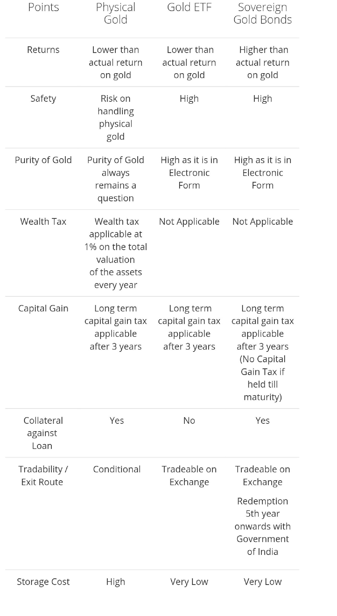 Comparision between physica gold & etf & sgb