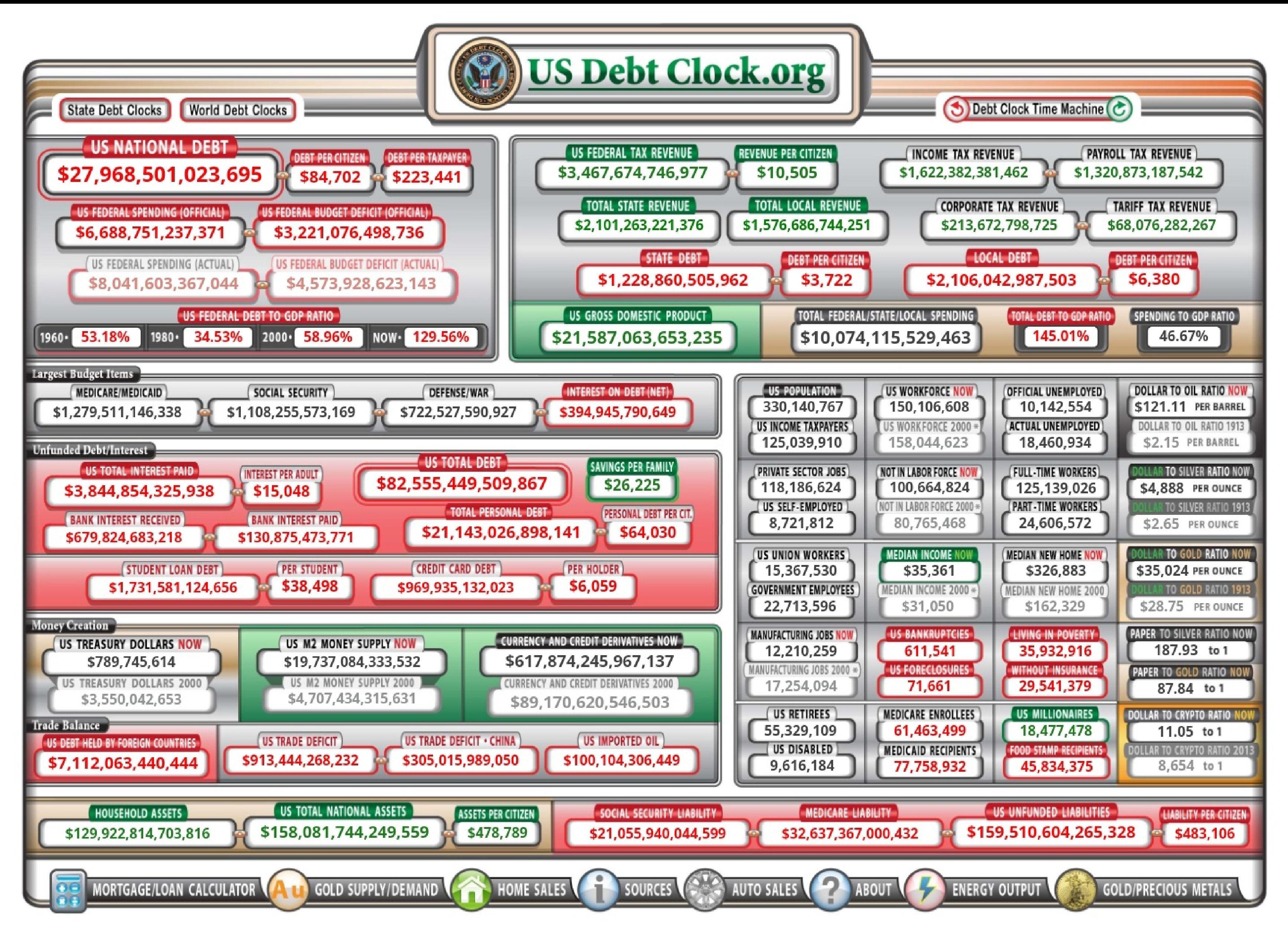 The Debt Clock Does Not Lie