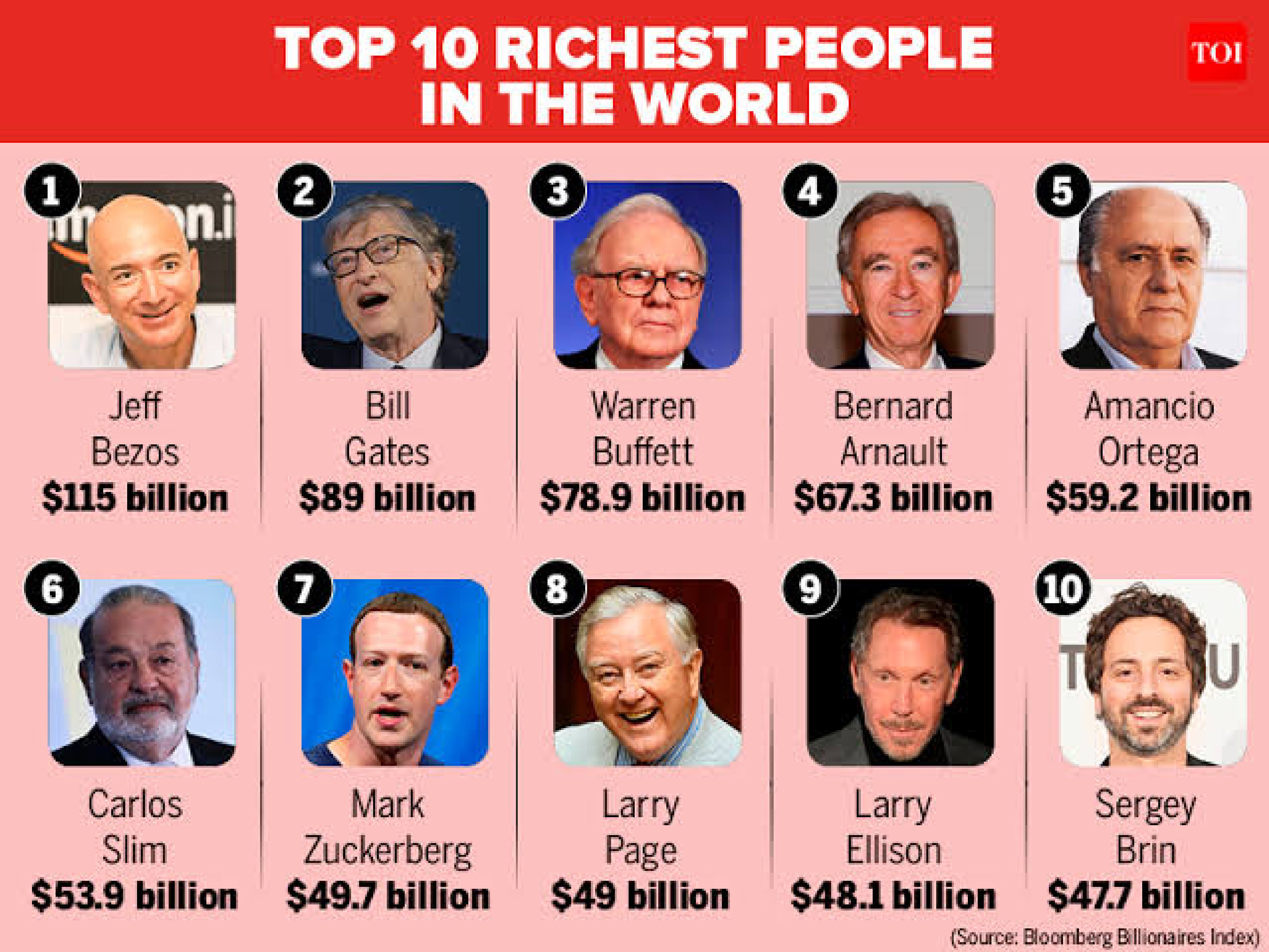 Richest people of the world